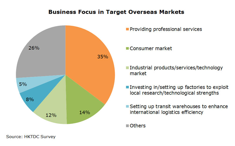 Chart: Business Focus in Target Overseas Markets