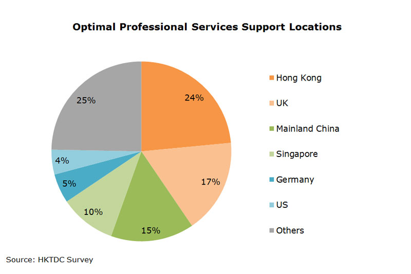 Chart: Optimal Professional Services Support Locations