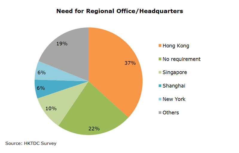 Chart: Need for Regional Office or Headquarters
