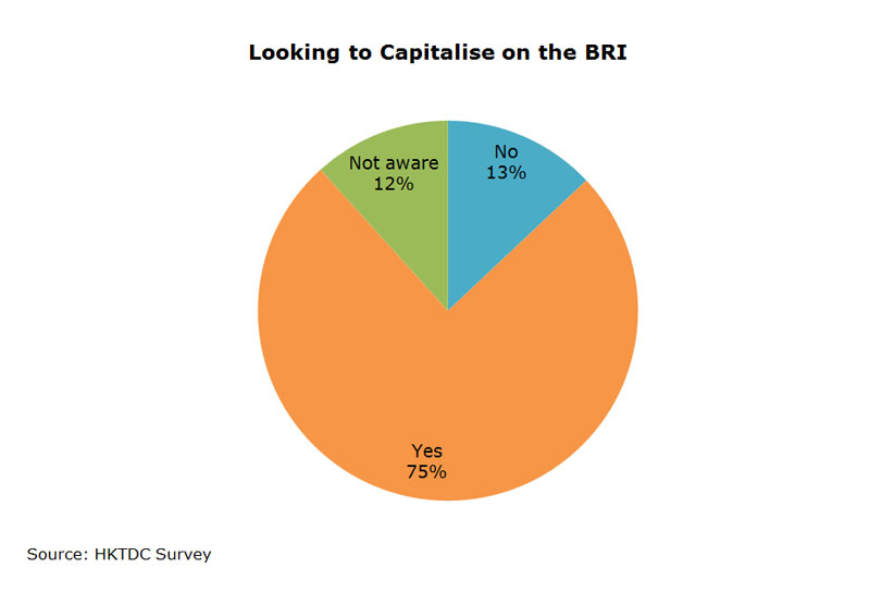 Chart: Looking to Capitalise on the BRI