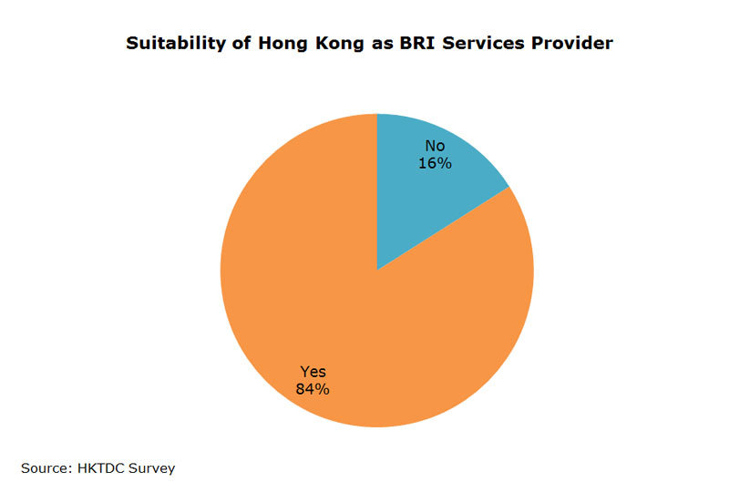 Chart: Suitability of Hong Kong as BRI Services Provider