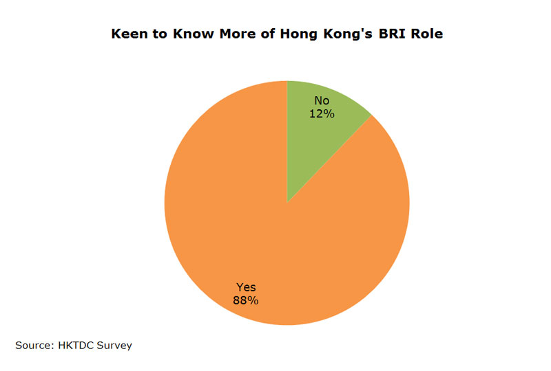 Chart: Keen to Know More of Hong Kong BRI Role