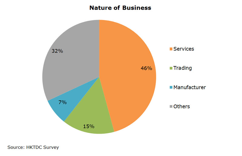 Chart: Nature of Business