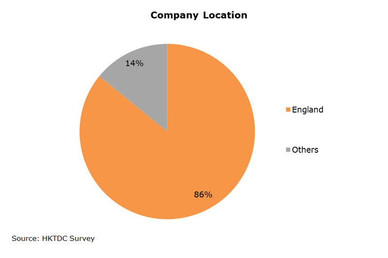 Chart: Company Location