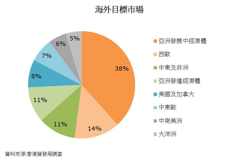 圖:海外目標市場