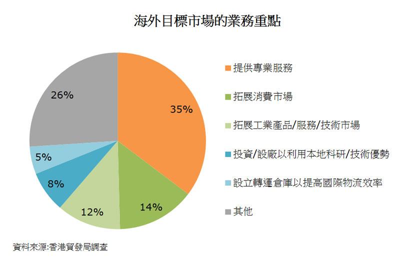 圖:海外目標市場的業務重點