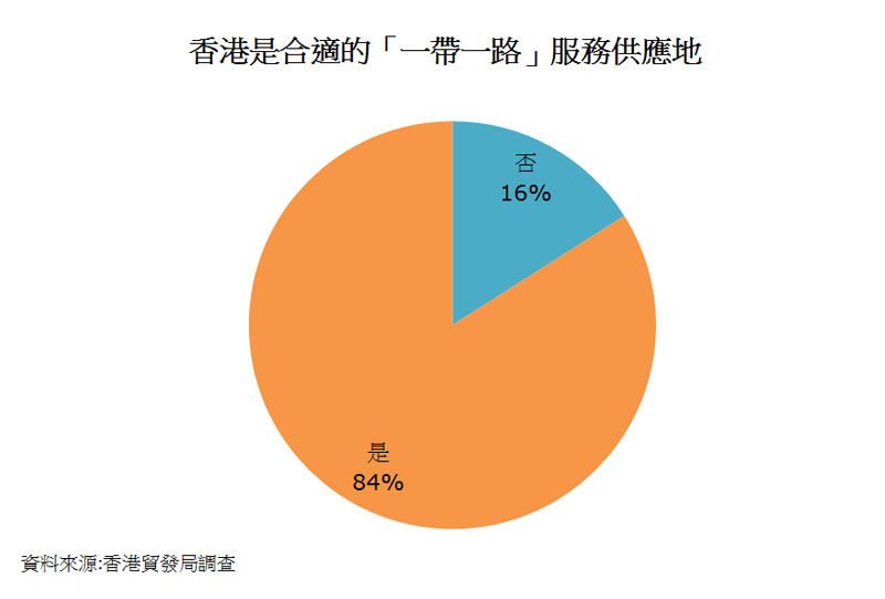 圖:香港是合適的「一帶一路」服務供應地