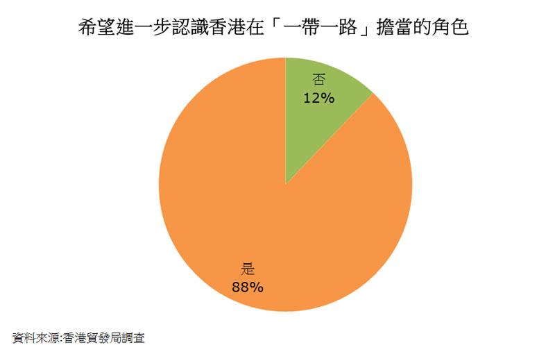 圖:希望進一步認識香港在「一帶一路」擔當的角色