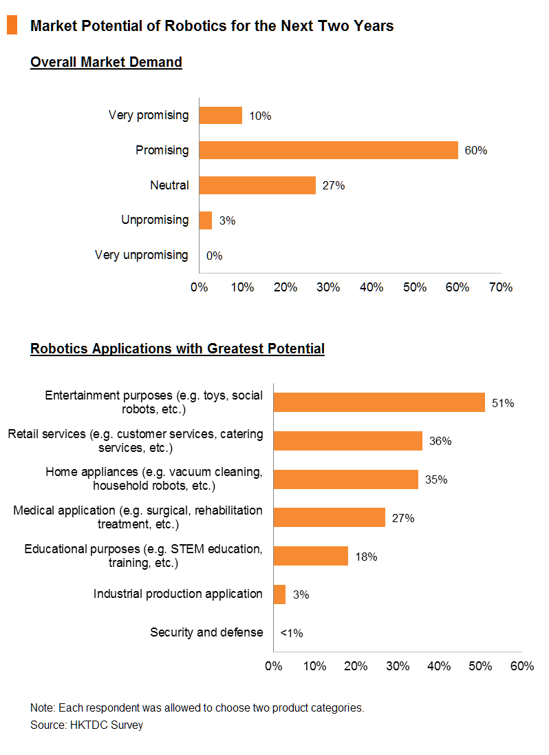 Chart: Market Potential of Robotics for the Next Two Years