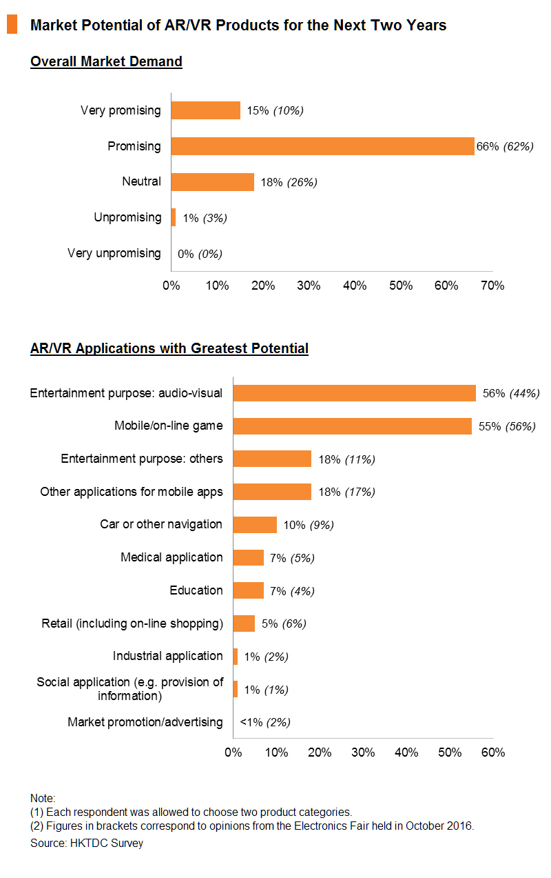 Chart: Market Potential of AR_VR Products for the Next Two Years