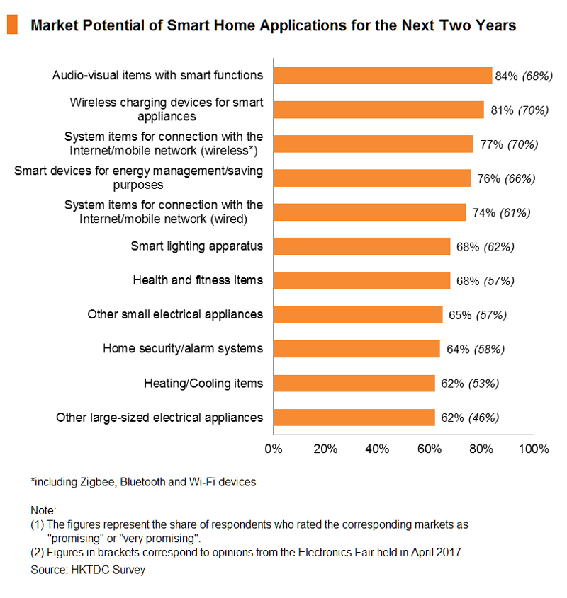 Chart: Market Potential of Smart Home Applications for the Next Two Years