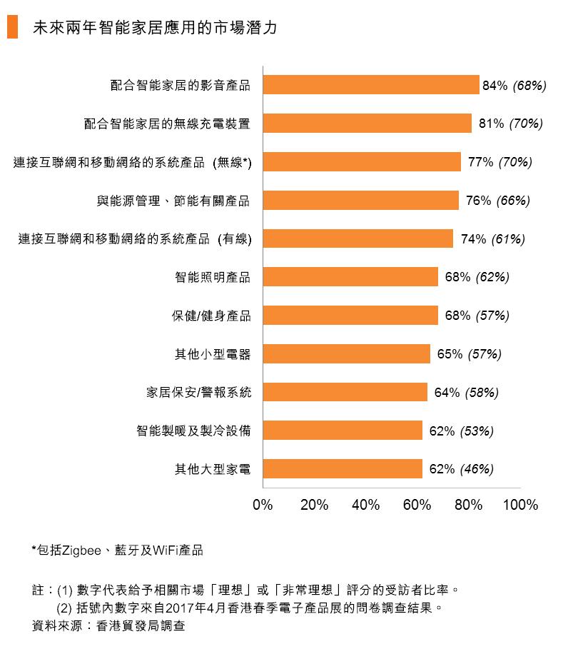 圖:未來兩年智能家居應用的市場潛力