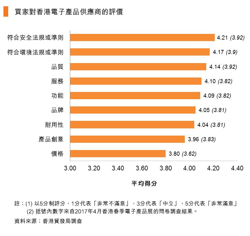 圖:買家對香港電子產品供應商的評價