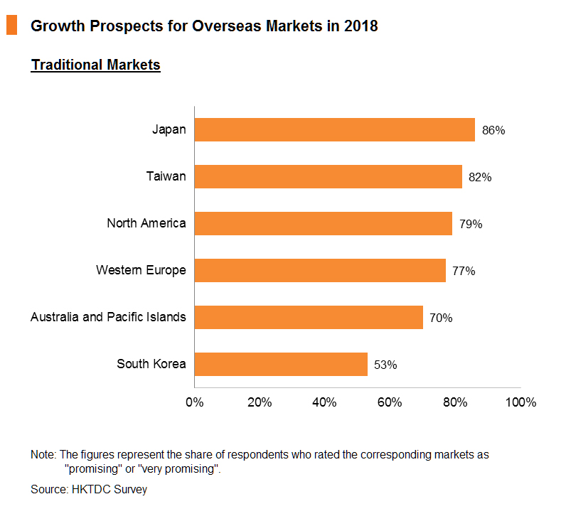 Chart: Growth Prospects for Overseas Markets in 2018