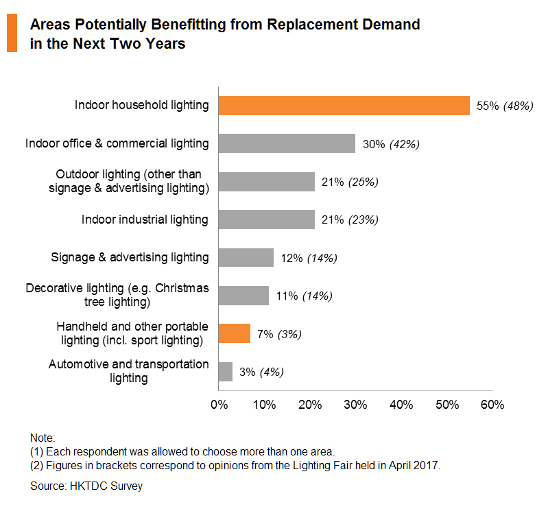 Chart: Areas Potentially Benefitting from Replacement Demand in the Next Two Years