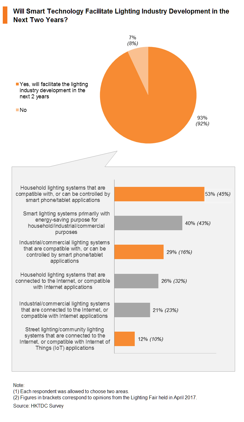 Chart: Will Smart Technology Facilitate Lighting Industry Development in the Next Two Years?