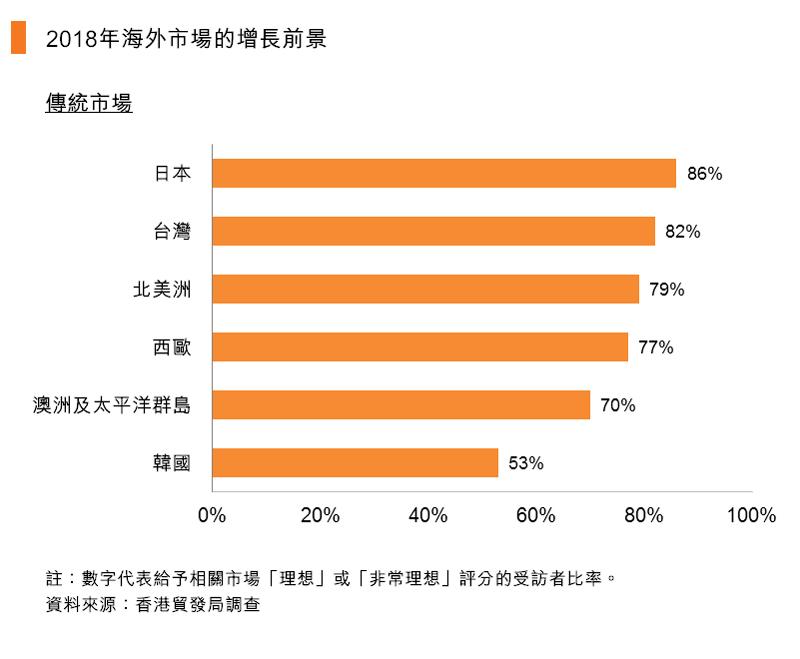 图:2018年海外市场的增长前景