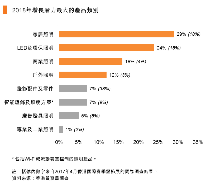 图:2018年增长潜力最大的产品类别