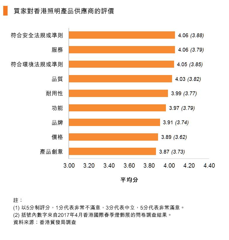 图:买家对香港照明产品供应商的评价