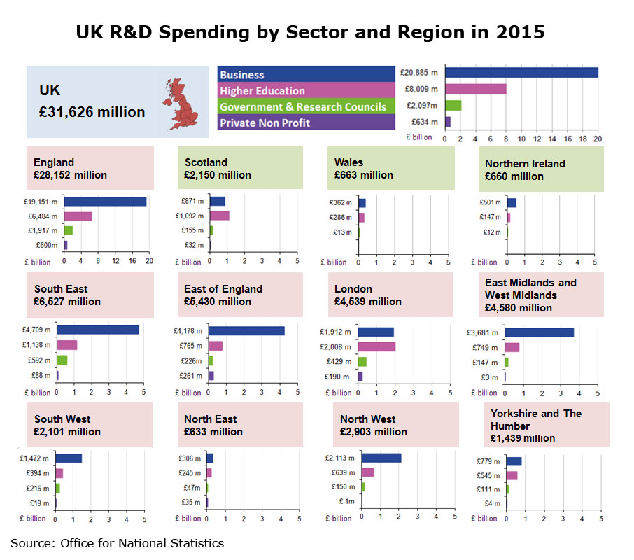Charts: UK R&D Spending by Sector and Region in 2015