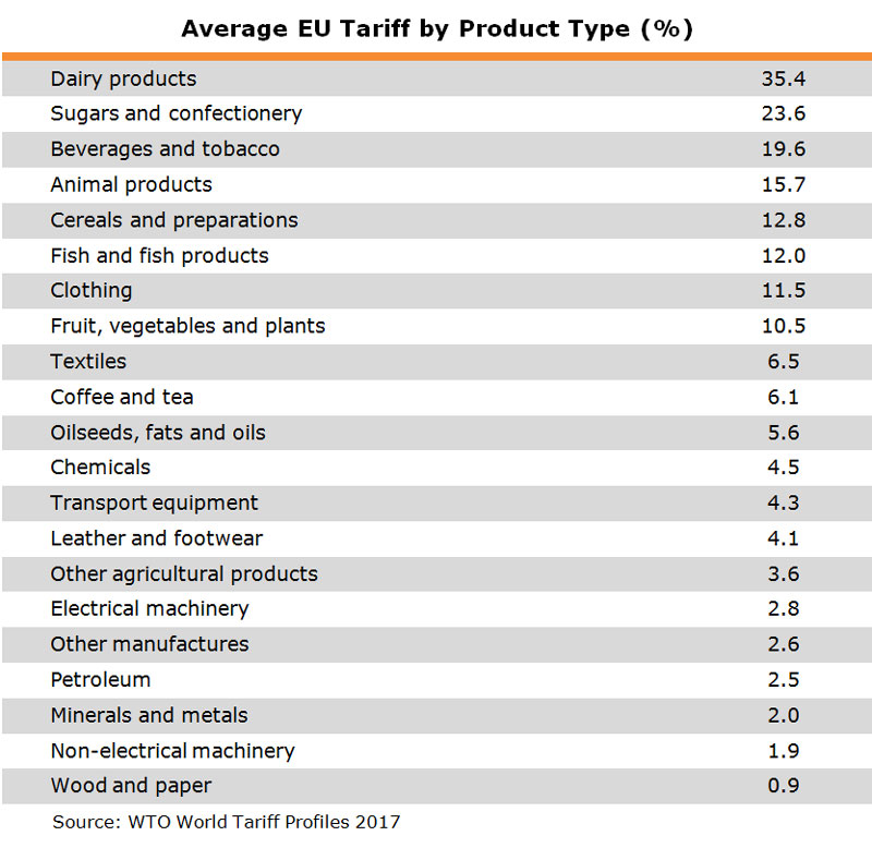 Table: Average EU Tariff by Product Type (%)