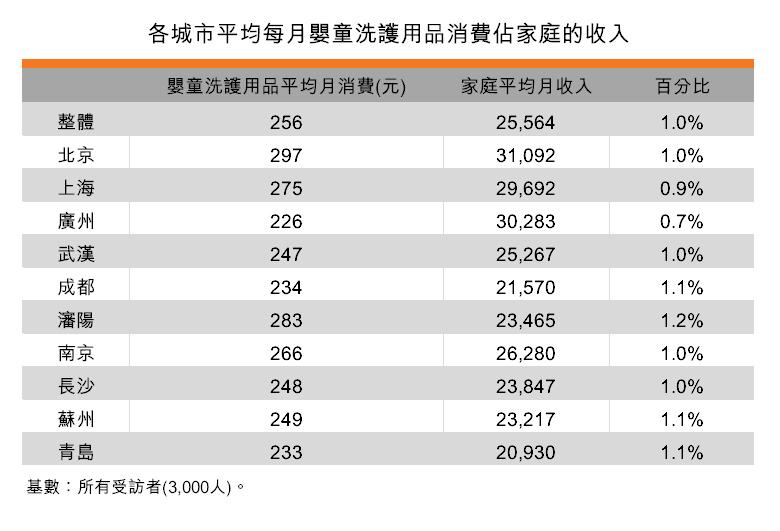 表:各城市平均每月嬰童洗護用品消費佔家庭的收入