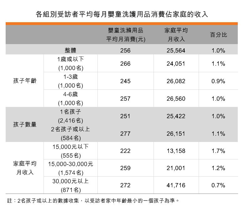 表:各組別受訪者平均每月嬰童洗護用品消費佔家庭的收入