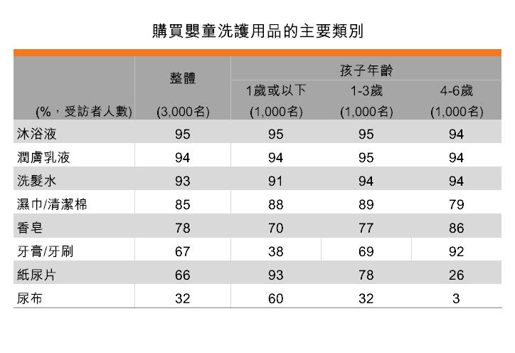 表:購買嬰童洗護用品的主要類別