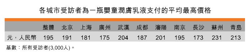 表:各城市受訪者為一瓶嬰童潤膚乳液支付的平均最高價格
