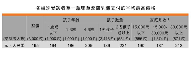 表:各組別受訪者為一瓶嬰童潤膚乳液支付的平均最高價格