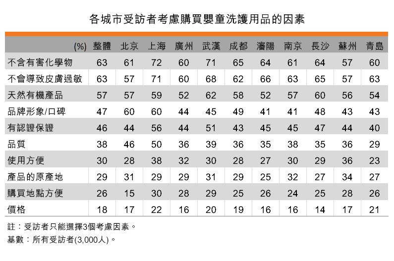 表:各城市受訪者考慮購買嬰童洗護用品的因素