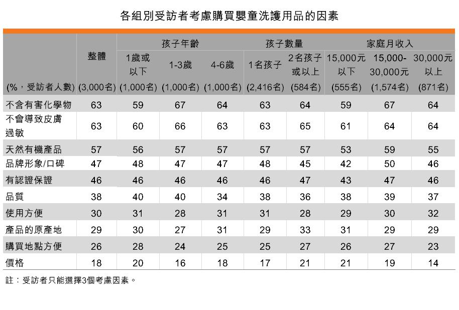 表:各組別受訪者考慮購買嬰童洗護用品的因素