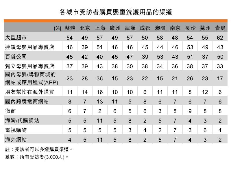 表:各城市受訪者購買嬰童洗護用品的渠道