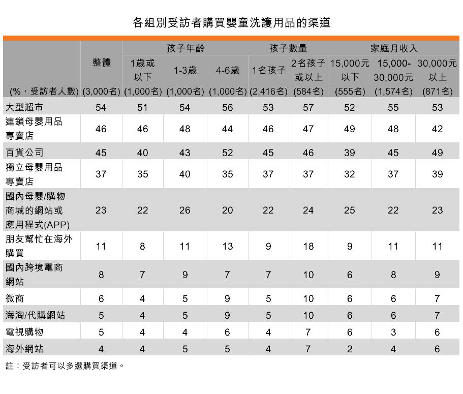 表:各組別受訪者購買嬰童洗護用品的渠道