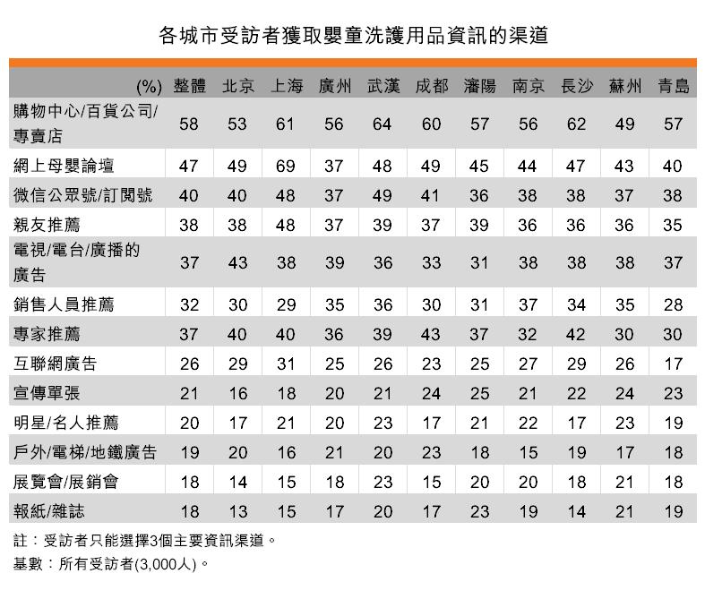 表:各城市受訪者獲取嬰童洗護用品資訊的渠道