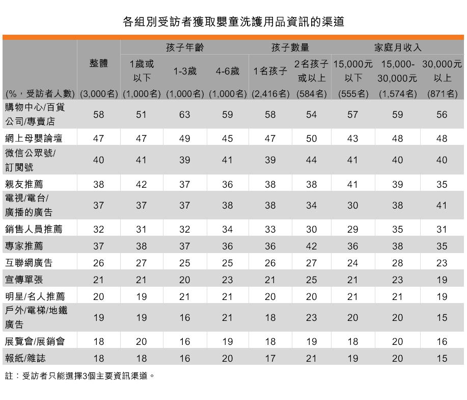 表:各組別受訪者獲取嬰童洗護用品資訊的渠道