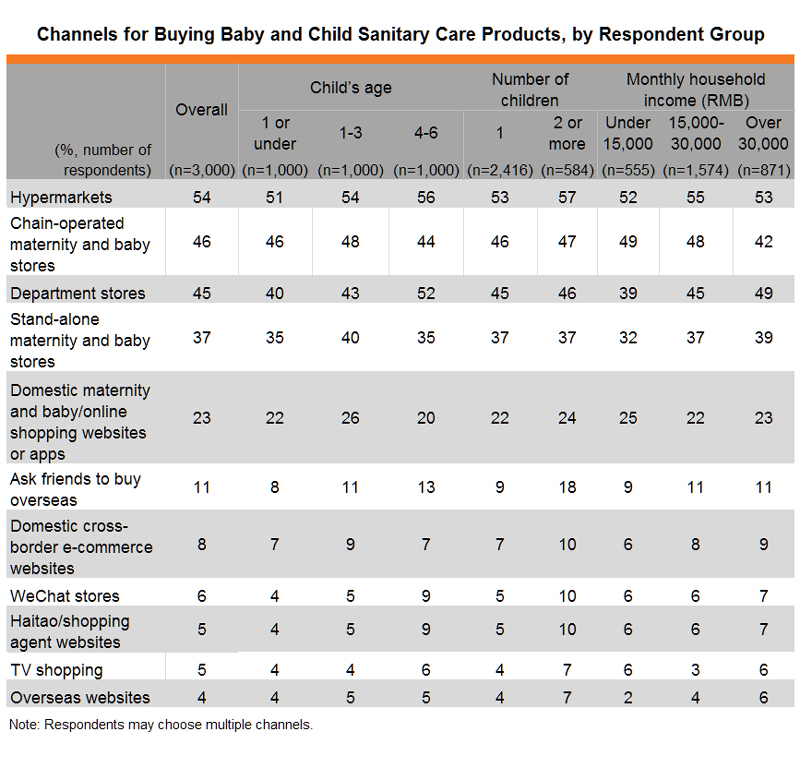 Table: Channels for Buying Baby and Child Sanitary Care Products, by Respondent Group