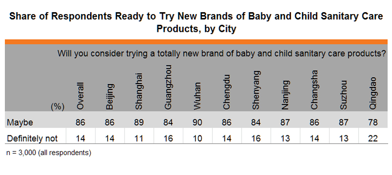 Table:Share of Respondents Ready to Try New Brands of Baby and Child Sanitary Care Products, by City