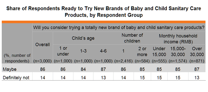 Table: Share of Respondents Ready to Try New Brands of Baby and Child Sanitary Care Products