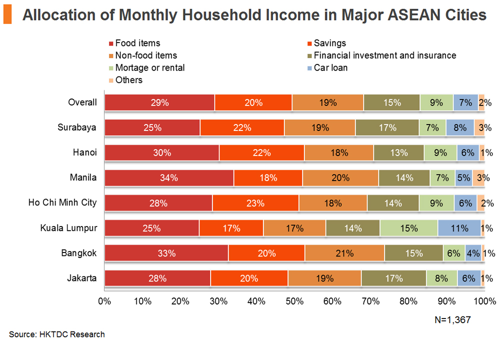 Chart: Allocation of Monthly Household Income in Major ASEAN Cities