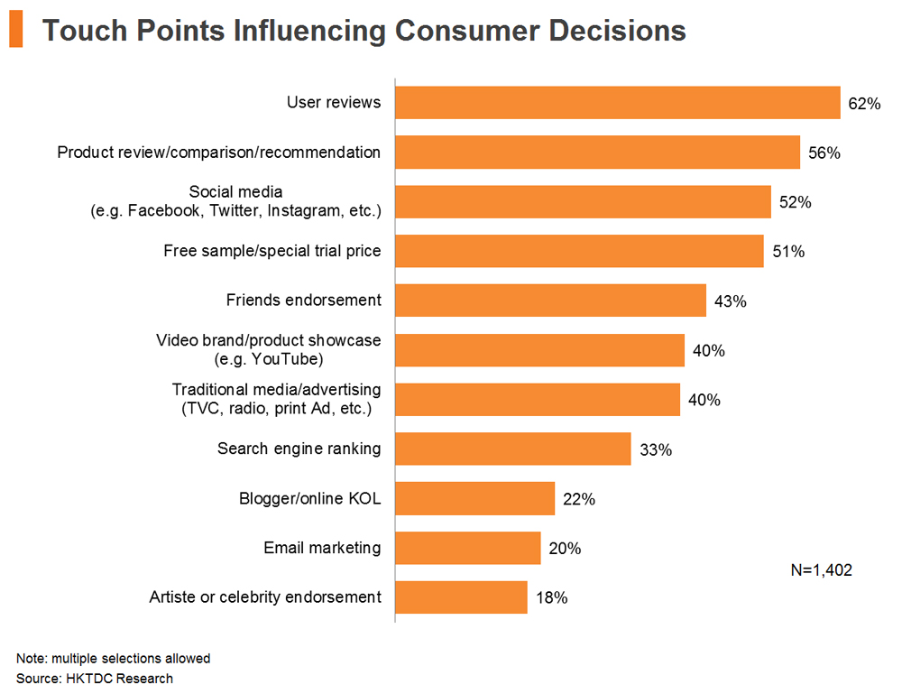 Chart: Touch Points Influencing Consumer Decisions