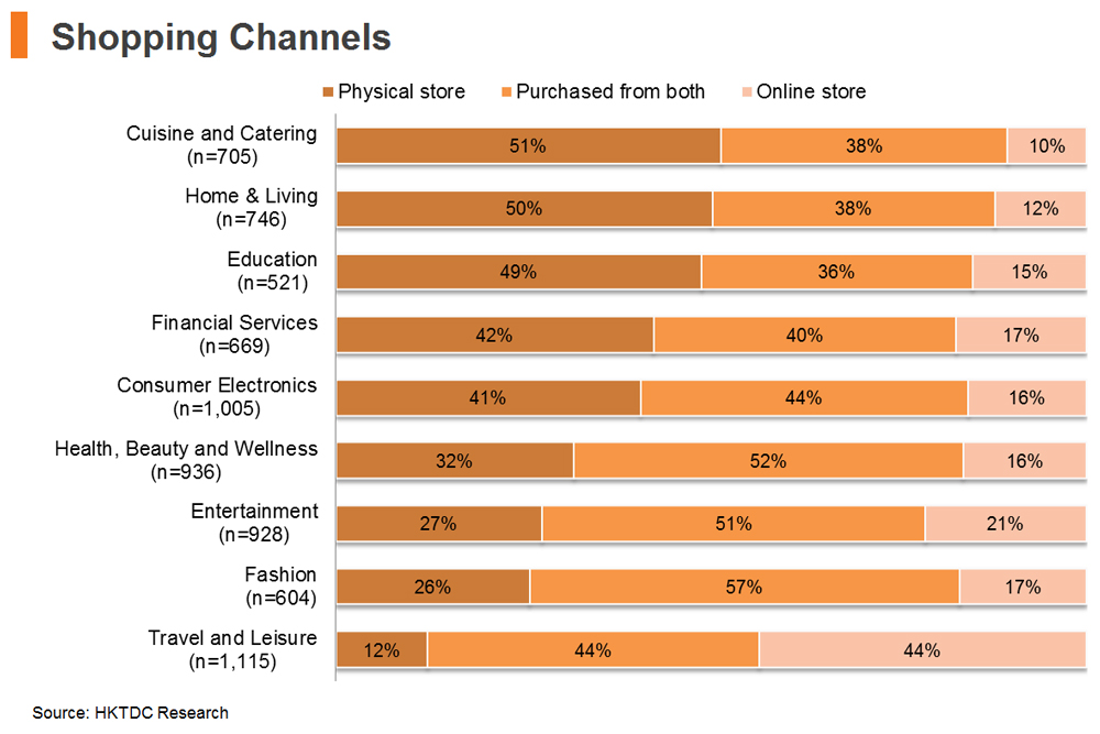 Chart: Shopping Channels