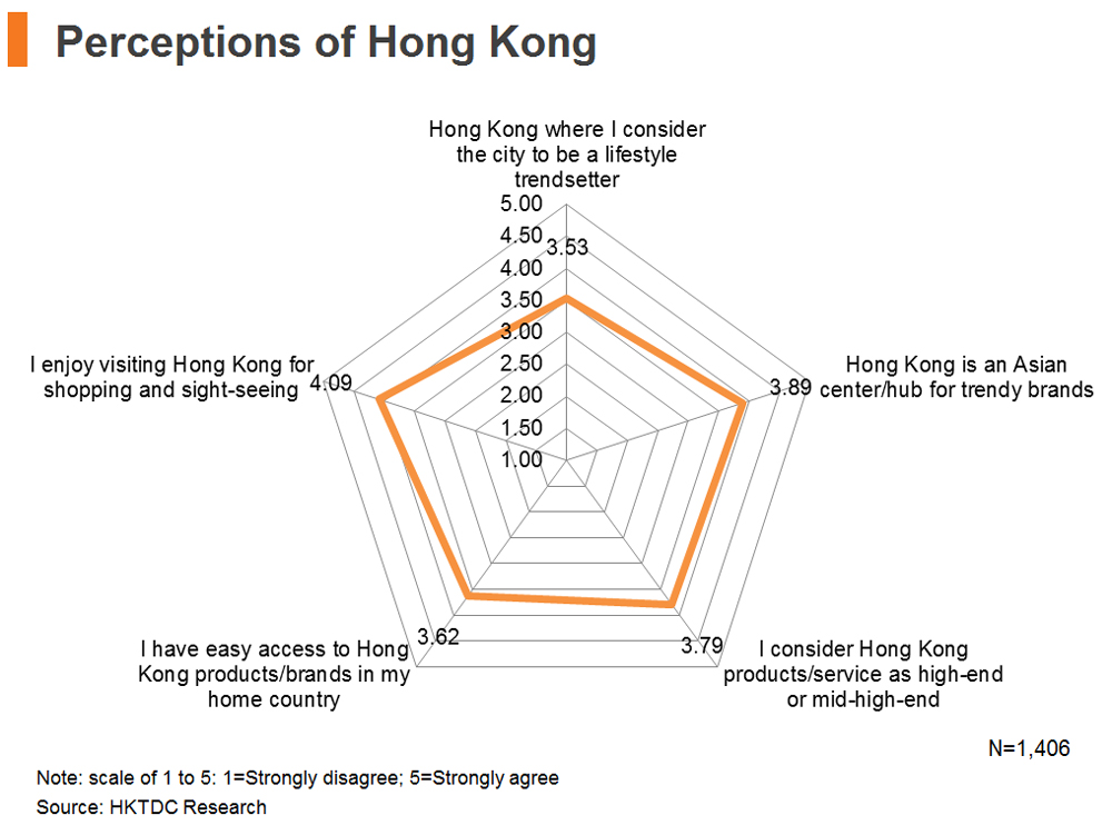 Chart: Perceptions of Hong Kong