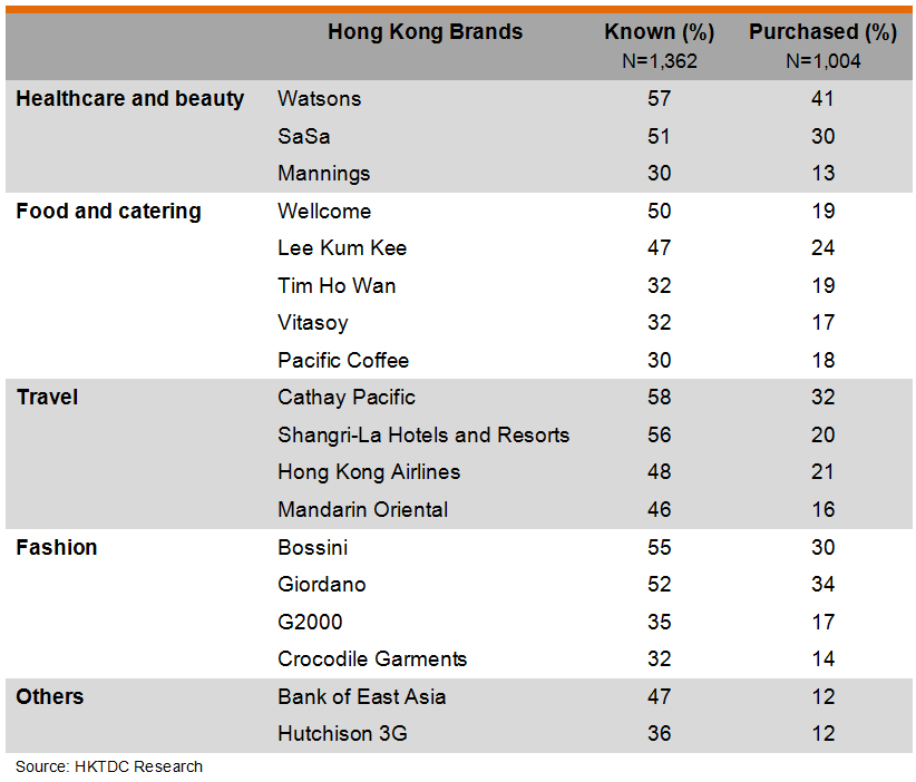 Table: Respondents' Popular Hong Kong Brands