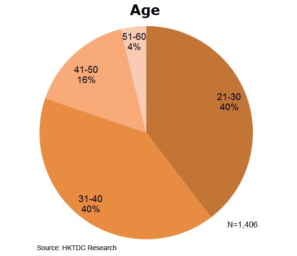 Chart: Age