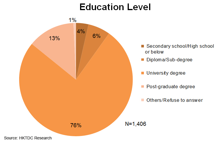 Chart: Education Level