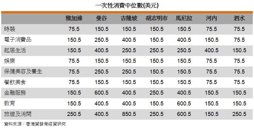 表: 一次性消費中位數(美元)