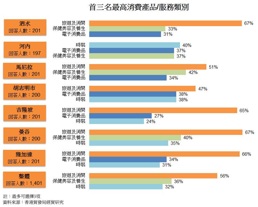 圖: 首三名最高消費產品或服務類別