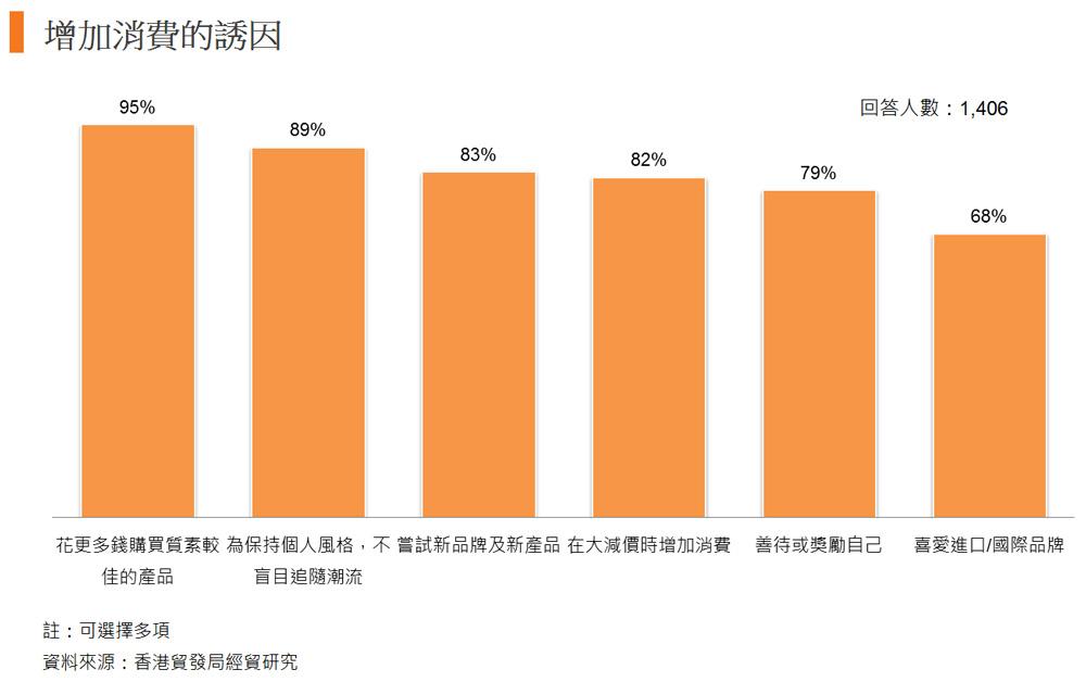 圖: 增加消費的誘因