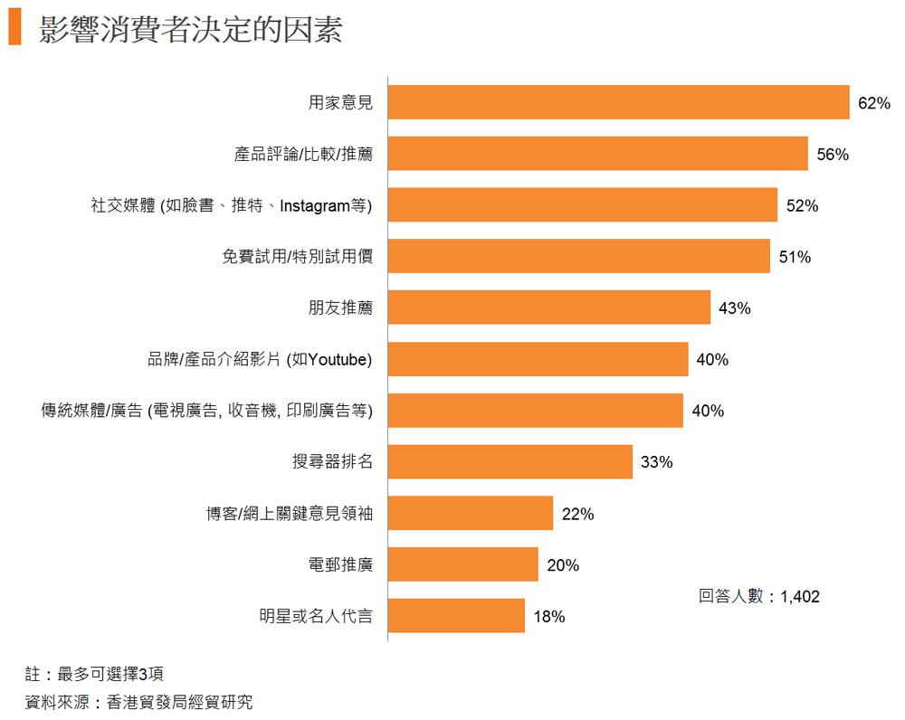 圖: 影響消費者決定的因素